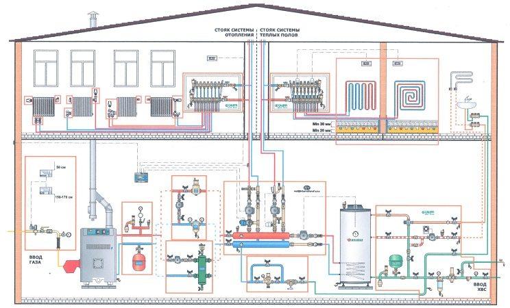 Разновидности систем отопления для частного дома