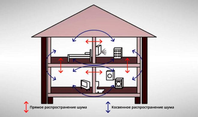 Разновидности материалов для шумоизоляции квартиры
